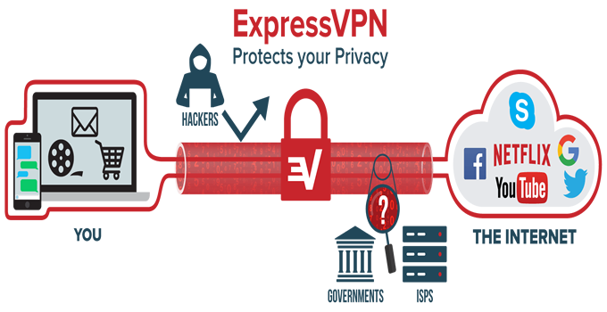 ExpressVPN What is a VPN